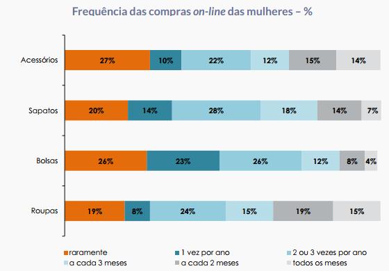 Dados consumidor moda Brasil