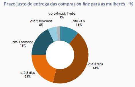 Dados consumidor de moda Brasil