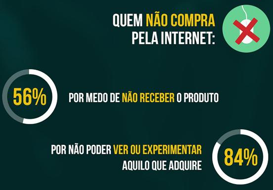 O que desmotiva o e-consumidor brasileiro