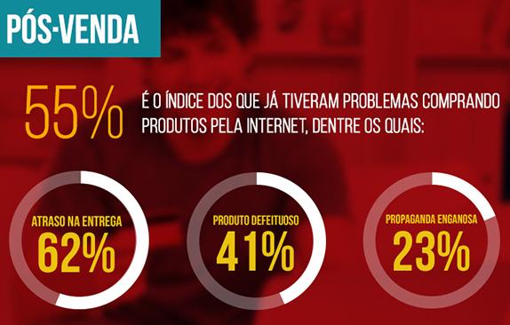 Pós-venda e-commerce Brasil