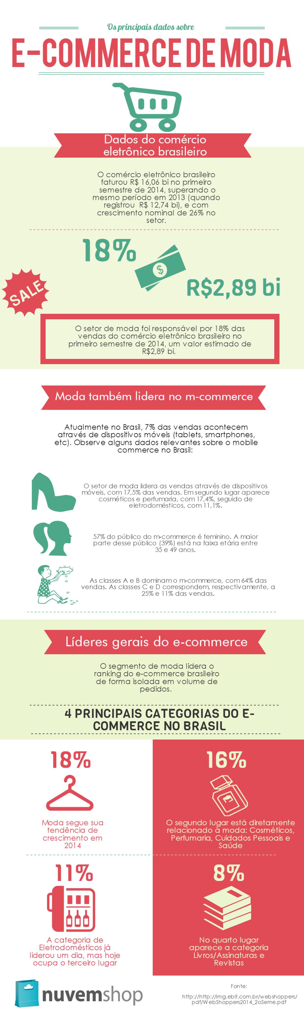 Dados e-commerce de moda no Brasil