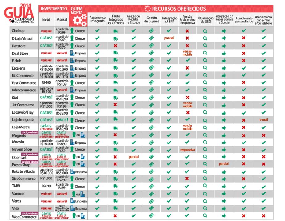 Plataformas de e-commerce no Brasil