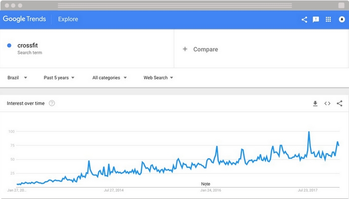 analise da palavra crossfit no google trends