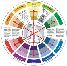 Círculo Cromático - Color Wheel en internet