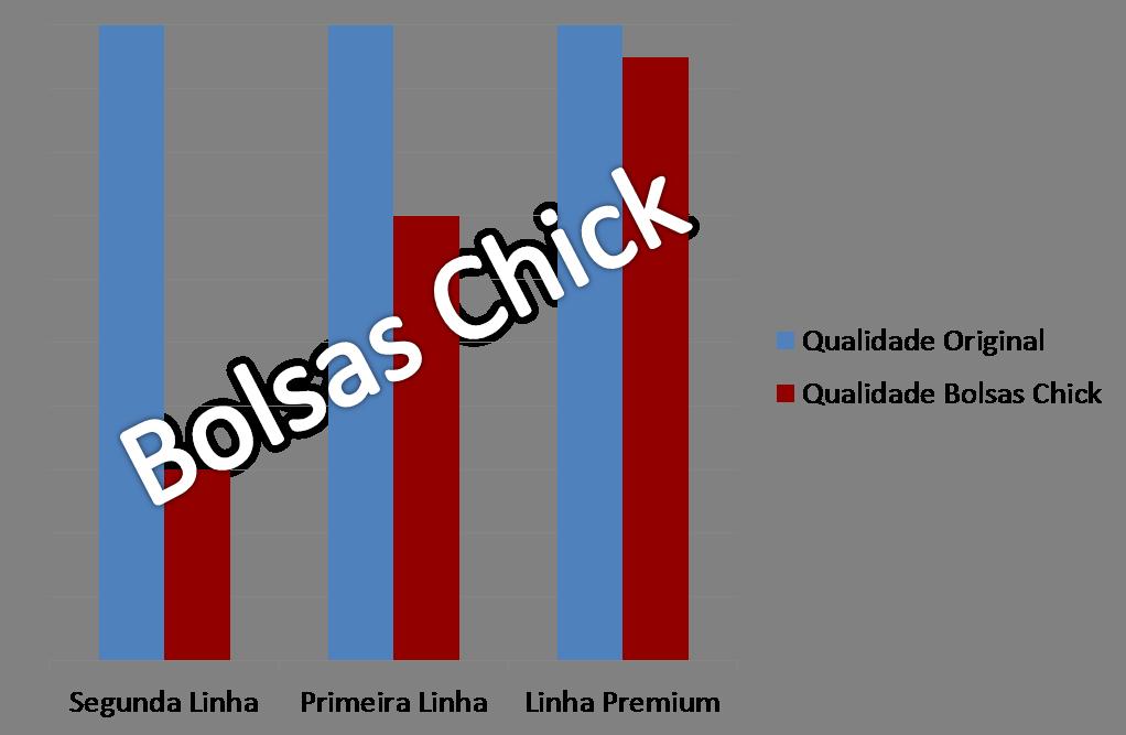 gráfico de qualidade entre réplica de bolsa e bolsa original