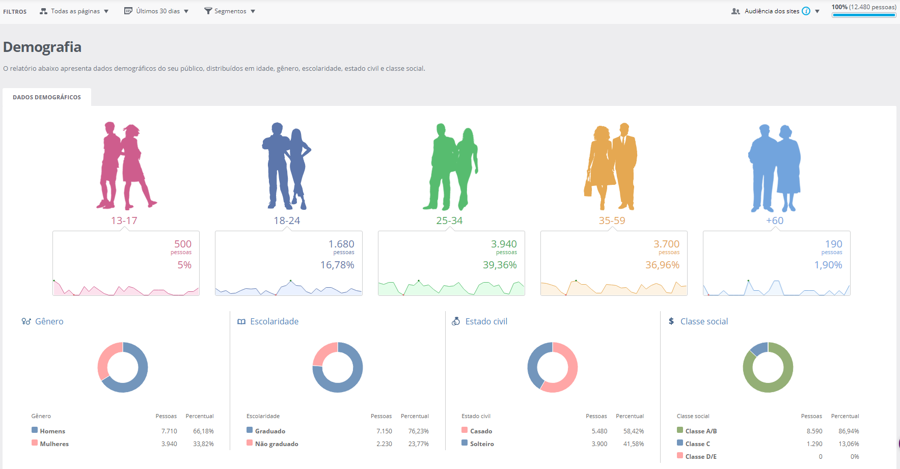 Navegg Analytics