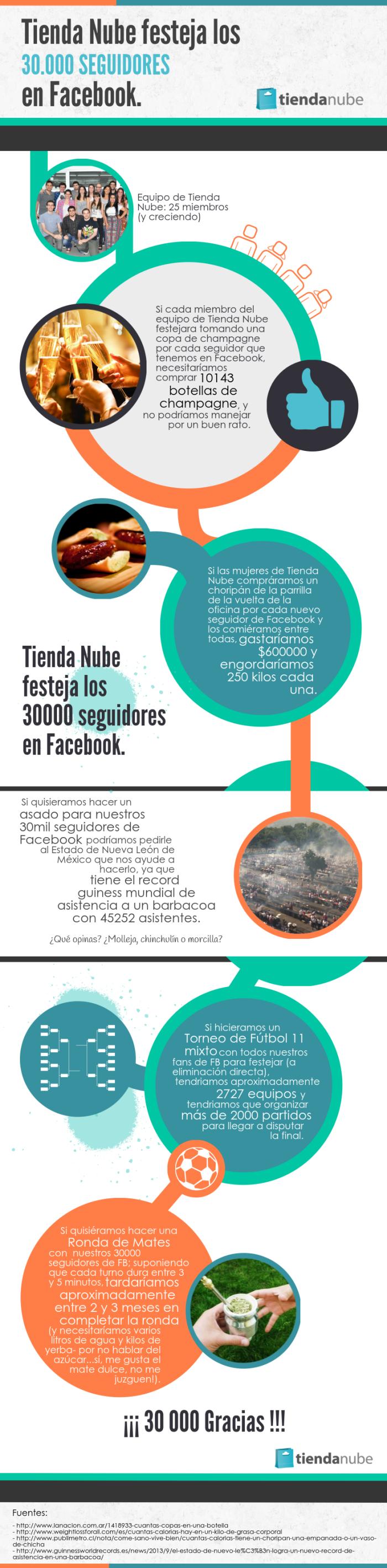 Tienda Nube festeja los 30 mil seguidores en Facebook