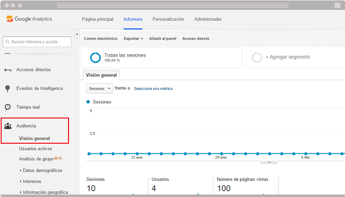 Audiencia en Google Analytics