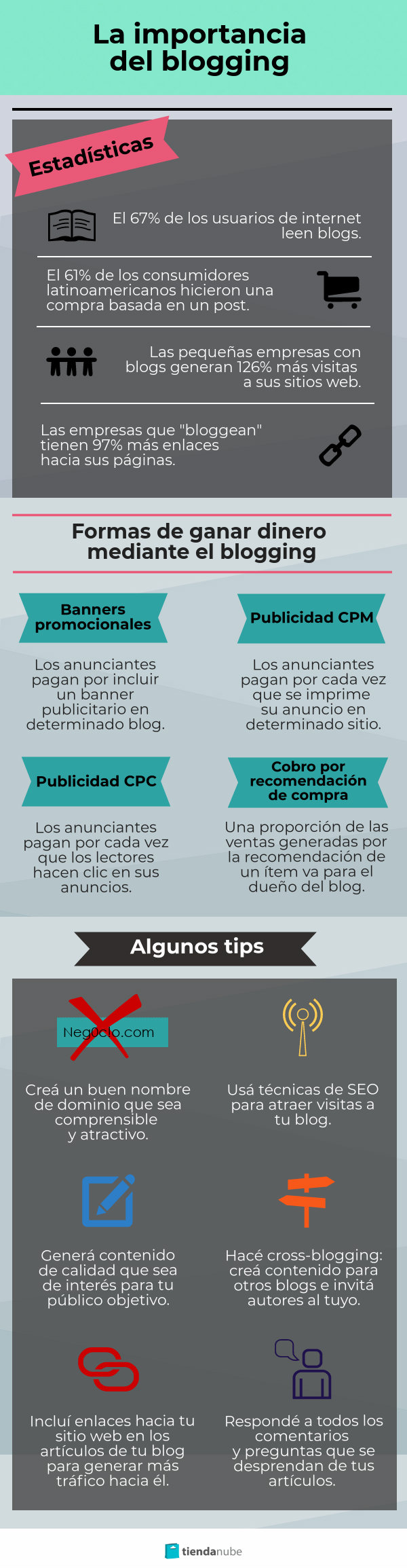 Infografía blogging