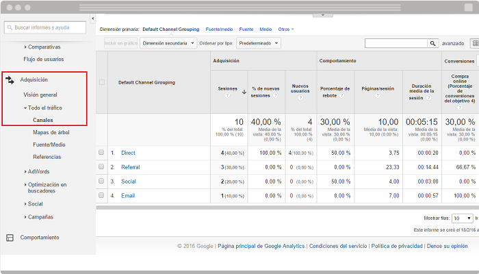 Canales en Google Analytics