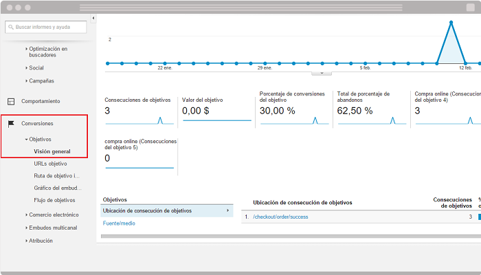 Conversiones en Google Analytics
