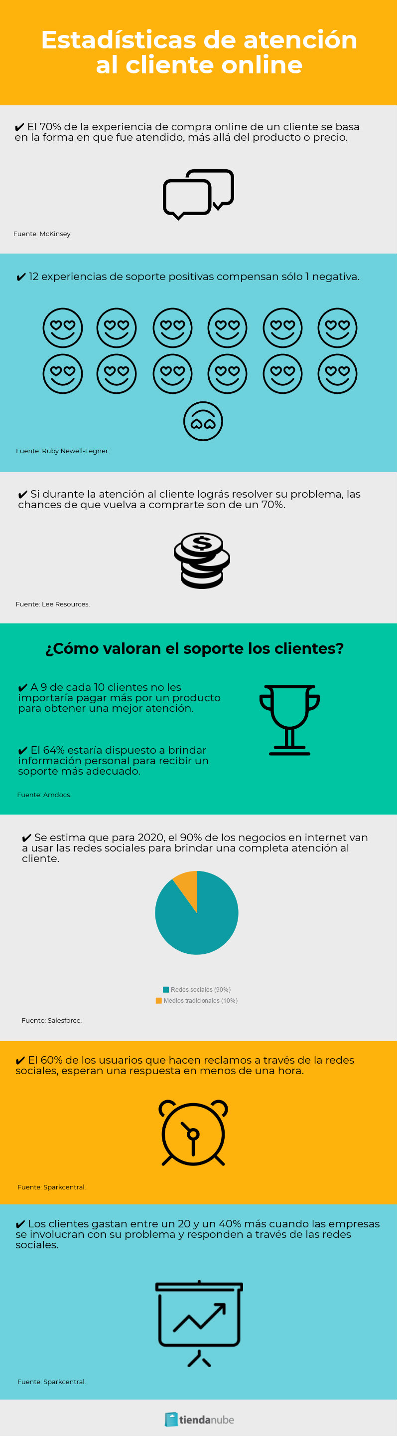 Estadísticas de atención al cliente online