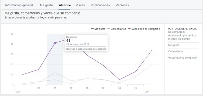 Estadísticas de Facebook: alcance e interacción