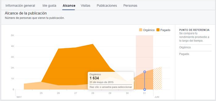 Estadísticas de Facebook: sección de Alcance