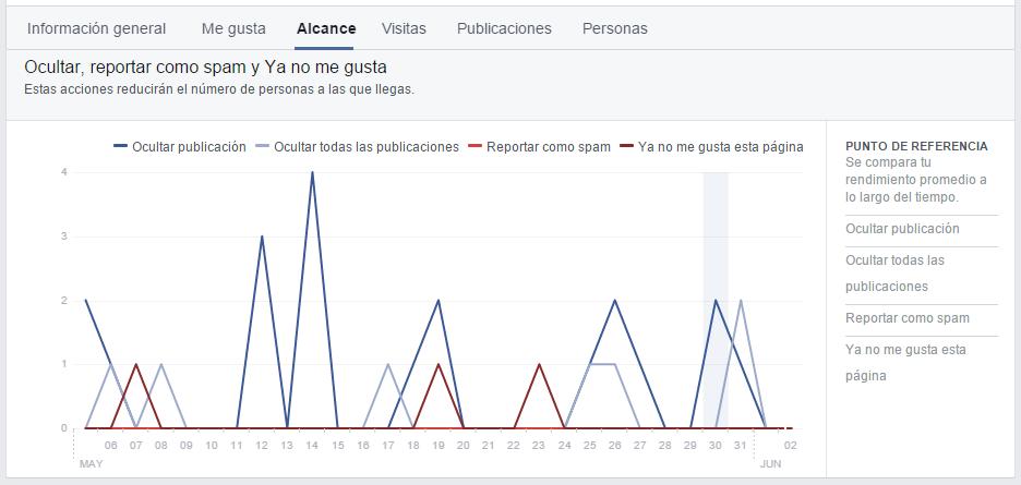 Estadísticas de Facebook: ya no me gusta