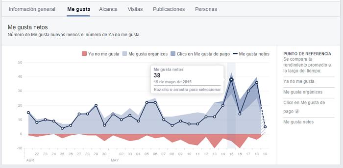 ¿Qué son las Estadísticas de Facebook?