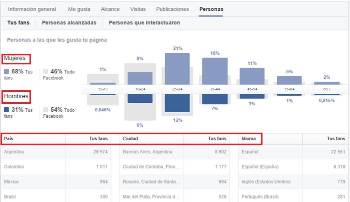 Estadisticas de Facebook
