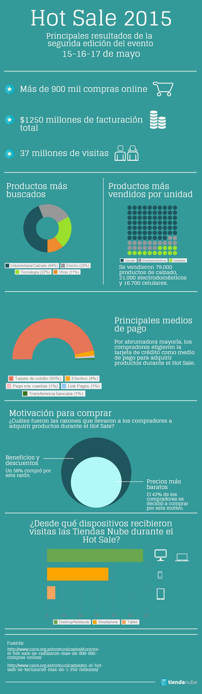 Resultados del Hot Sale 2015 en Argentina