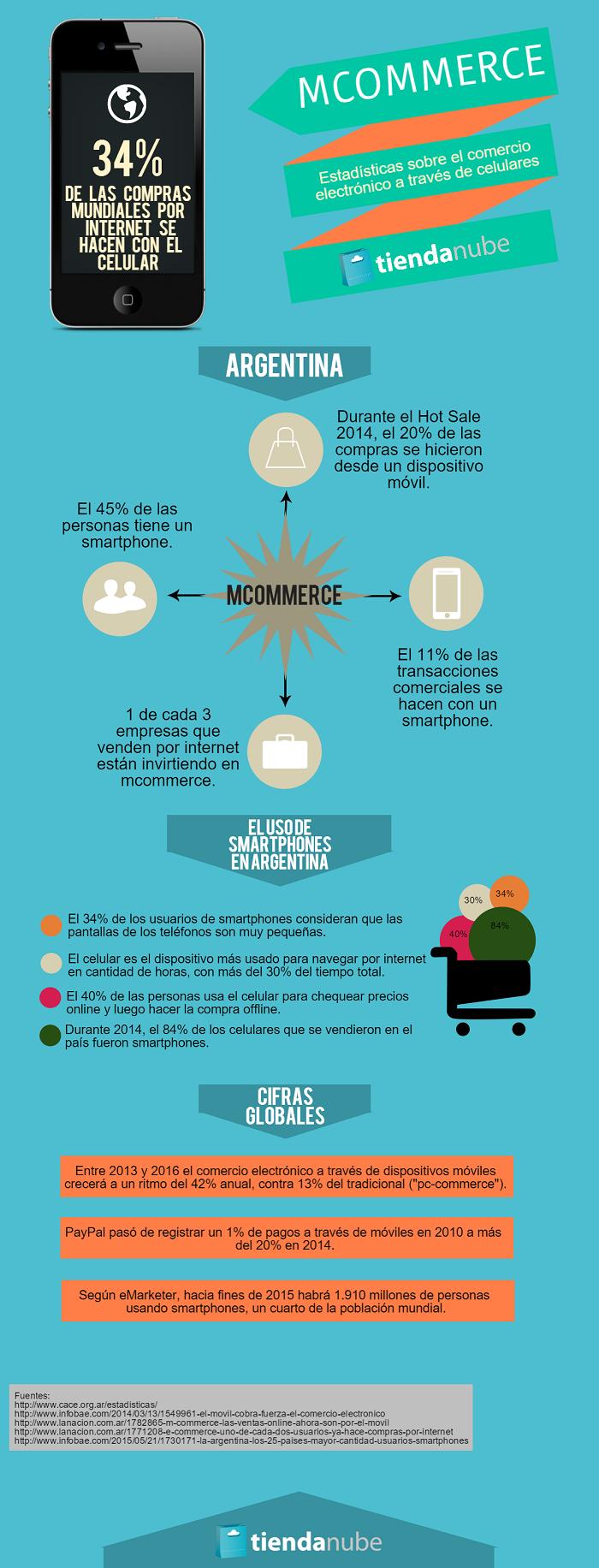 Infografía: Datos sobre m-commerce en Argentina y el mundo