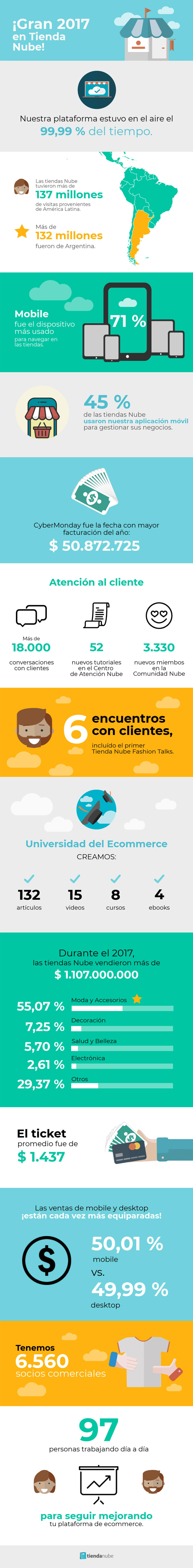 Infografía Tienda Nube 2017