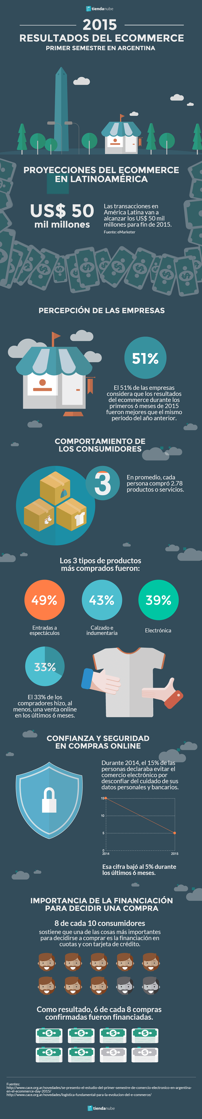 Infografía ecommerce 2015