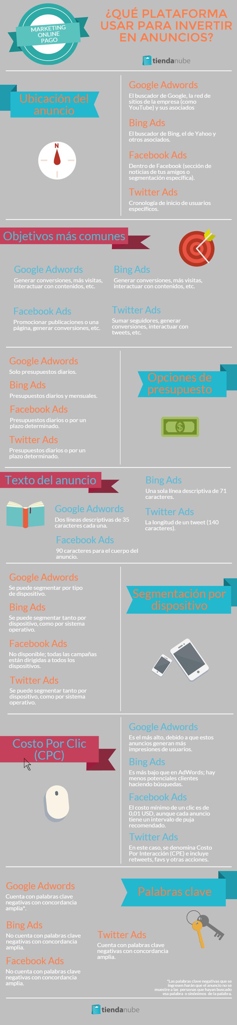 Anuncios en Facebook, Ads, Twitter y Bing
