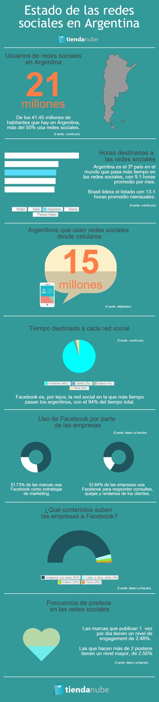 Infografía: estado de las redes sociales en Argentina