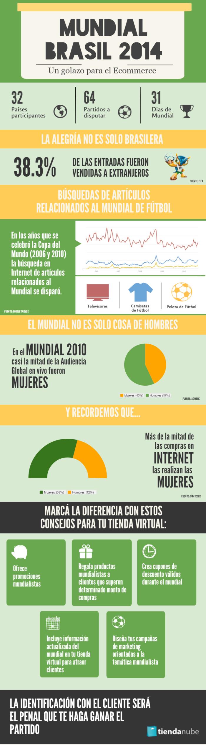 Infografía Copa del Mundo 2014