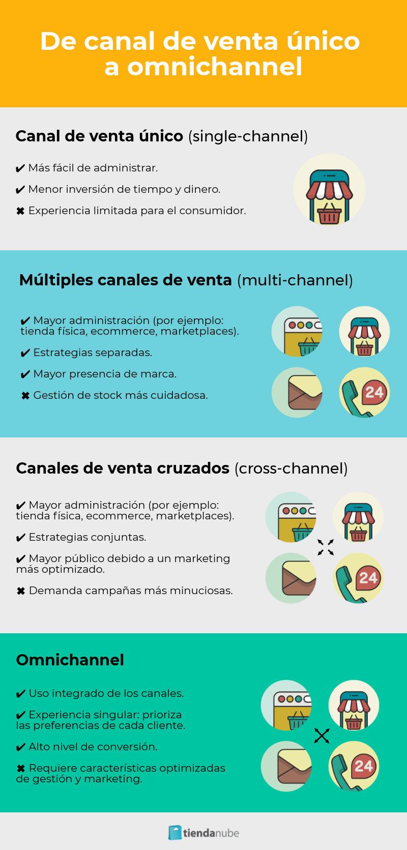 Infografía Canales de venta