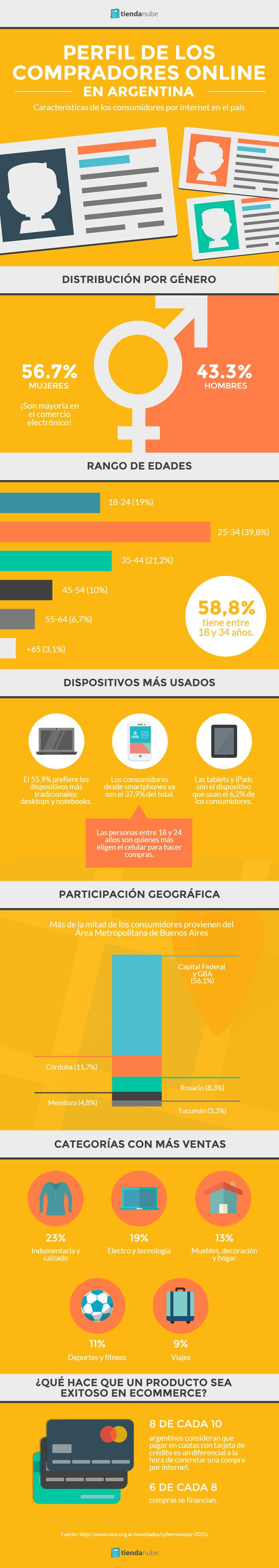 Cómo son los compradores online argentinos