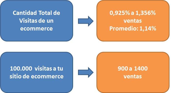 Tasa de Conversión de Visitantes Únicos de una tienda online en Argentina