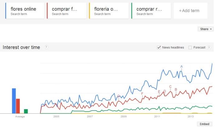 Cantidad de búsquedas en el tiempo de determinados términos