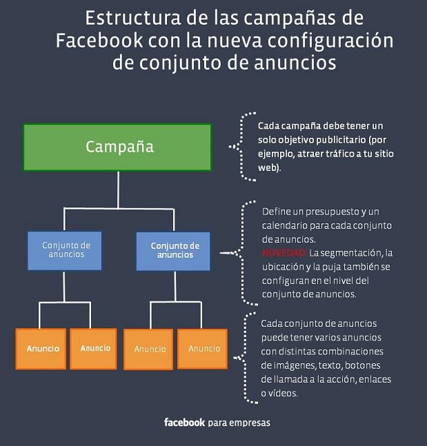Nueva estructura de anuncios de Facebook