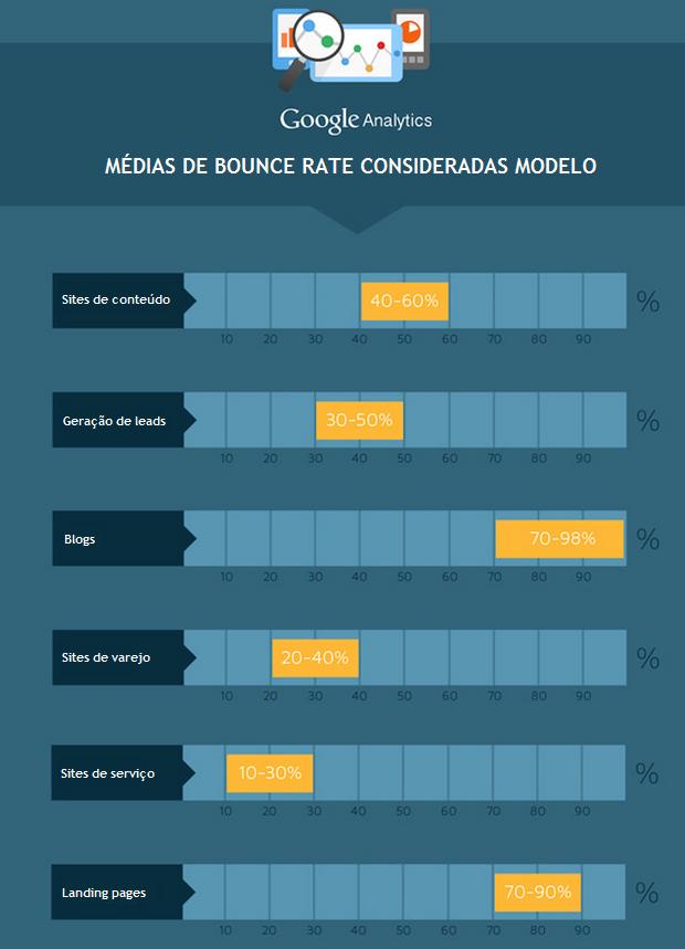 Taxa de rejeição - Bounce Rate