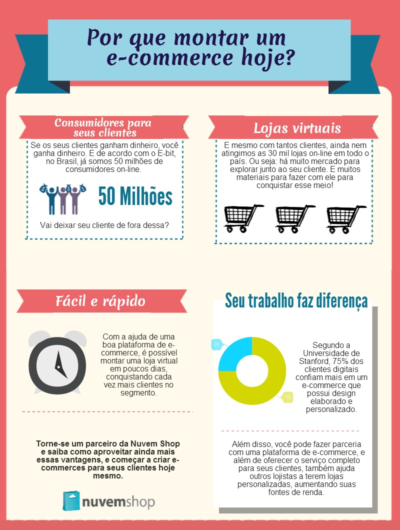 Infográfico sobre E-Commerce
