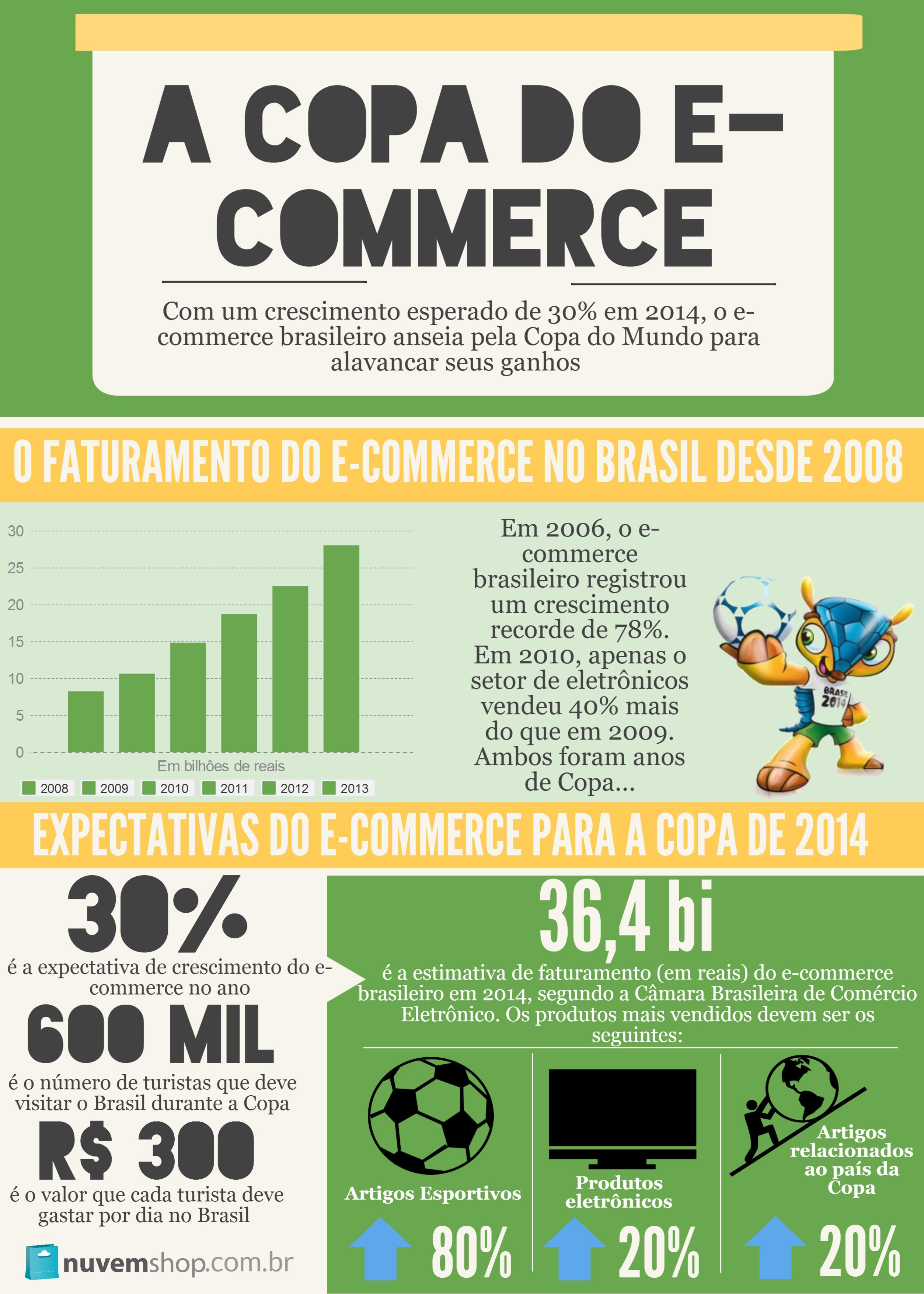 Dados sobre e-commerce em anos de Copa do Mundo