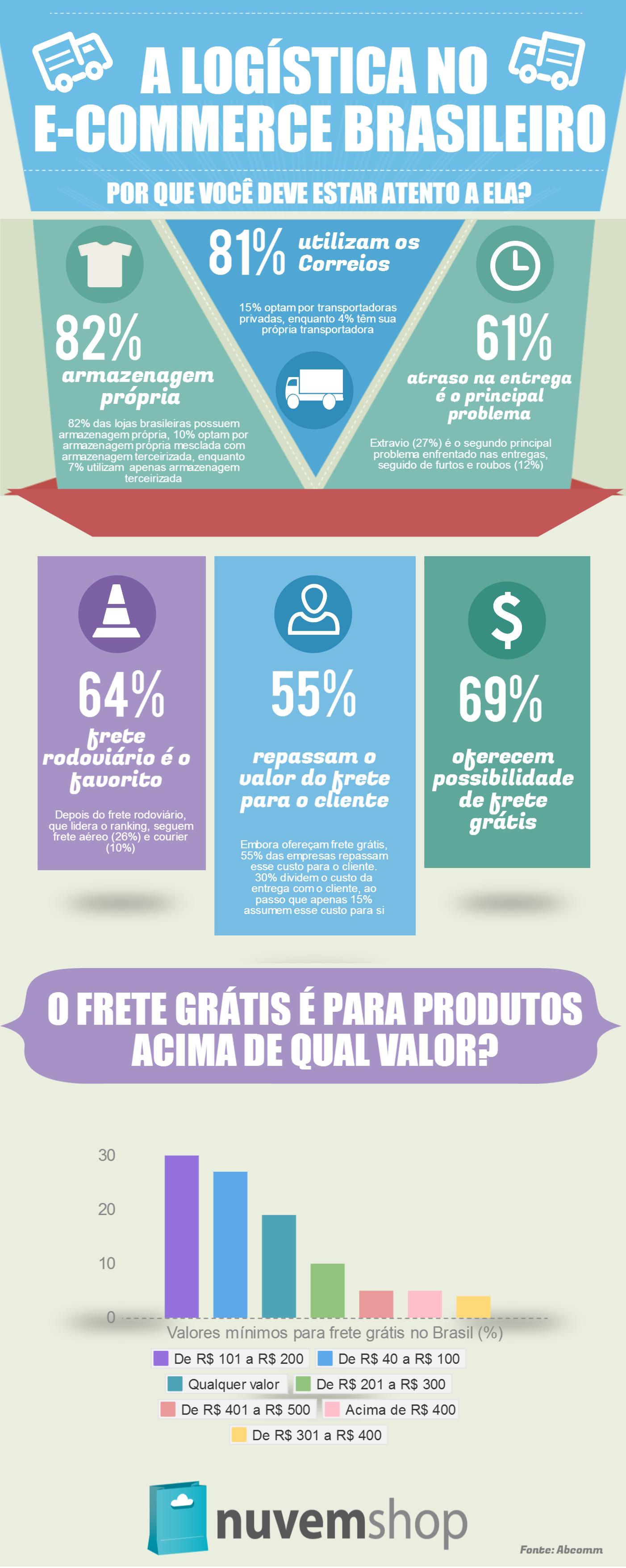 Dados atualizados logística no ecommerce brasileiro