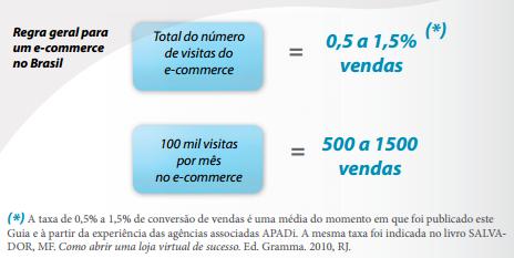 Regra geral para um e-commerce no Brasil
