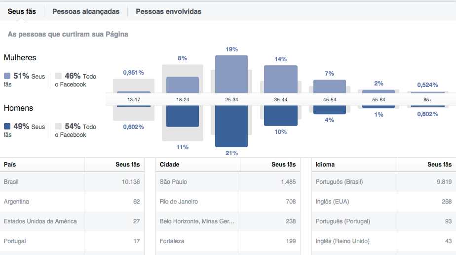 Entenda o perfil do seu público no Facebook Insights