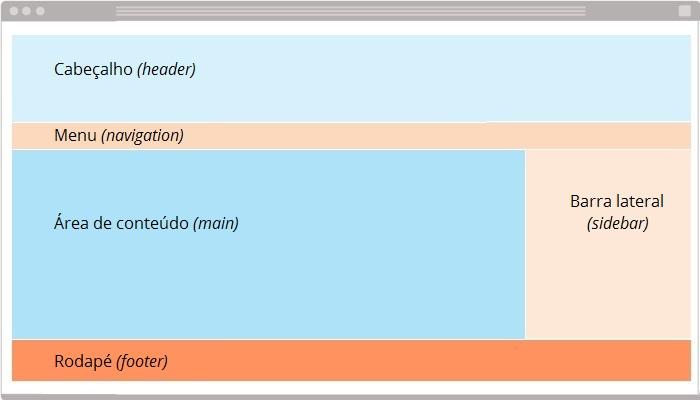 Estrutura básica de layout de blog