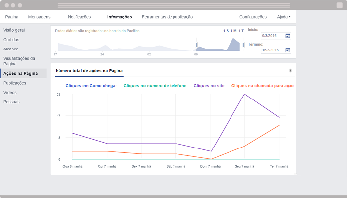 Facebook Insights Acoes na pagina