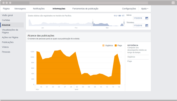 Facebook Insights Alcance