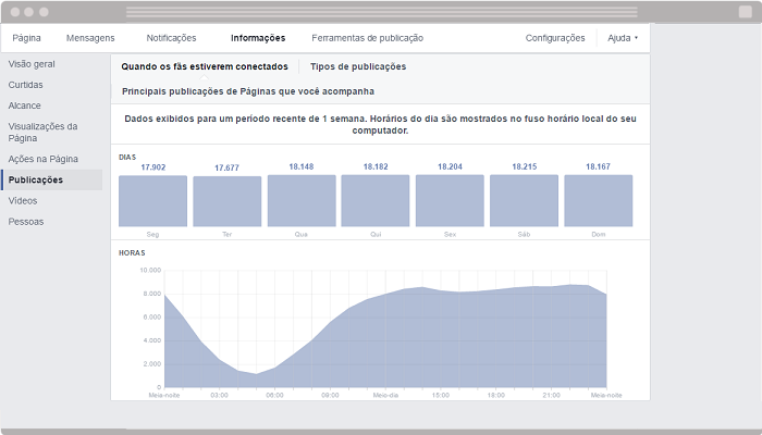 Facebook Insights Publicacoes