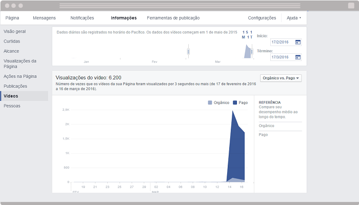 Facebook Insights Videos