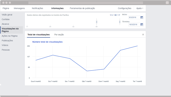 Facebook Insights Visualizacoes de pagina