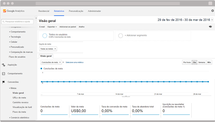 Google Analytics visao geral de metas
