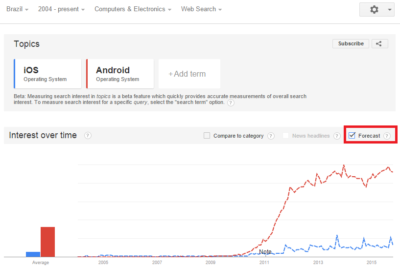 Google Trends ecommerce