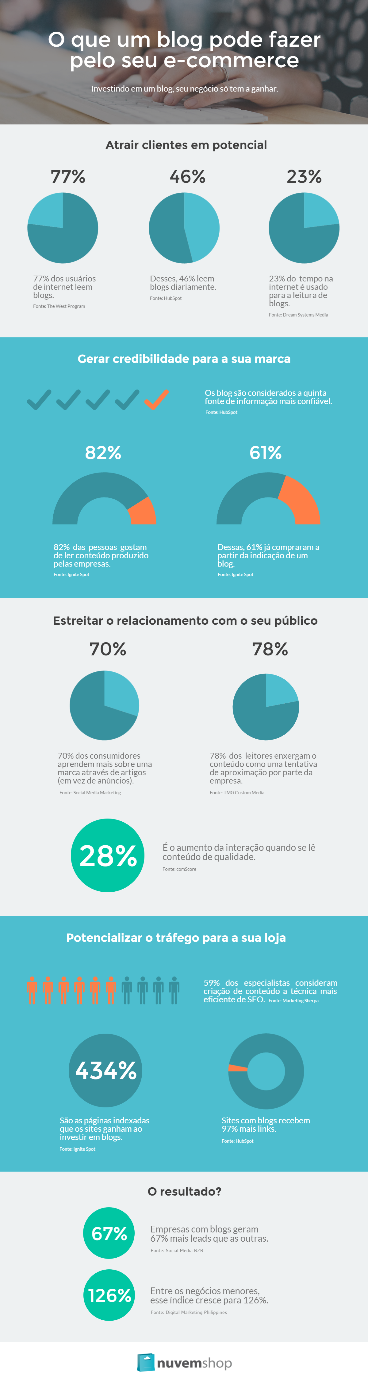Infográfico: O que um blog pode fazer pela sua loja virtual.