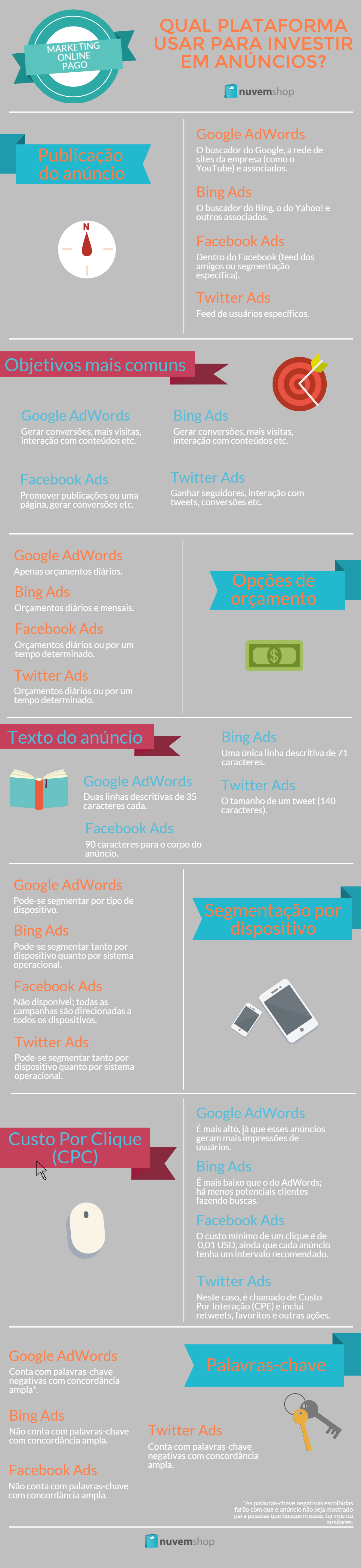 Infográfico sobre Google Ads, Facebook Ads, Bing Ads e Twitter Ads