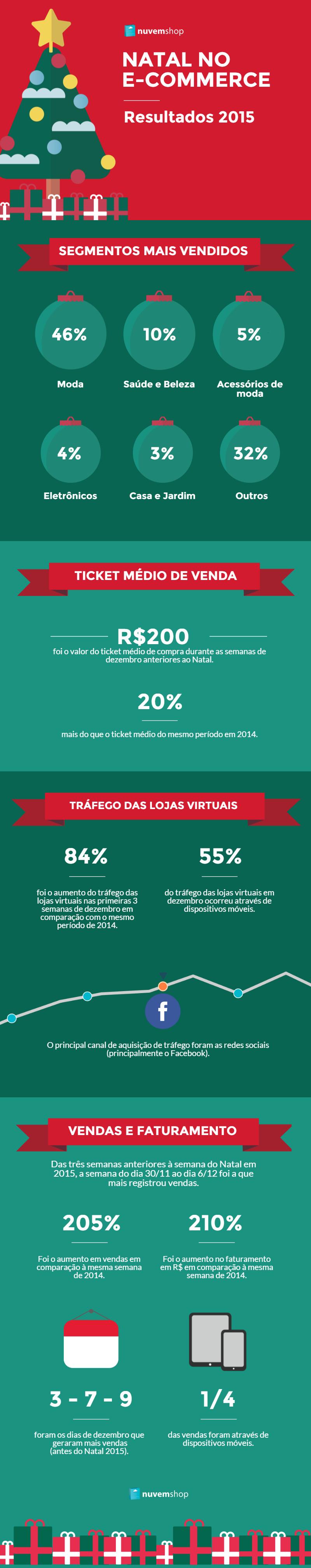 Infográfico Natal 2015 Nuvem Shop